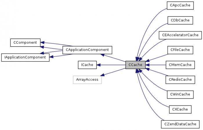 classCCache__inherit__graph
